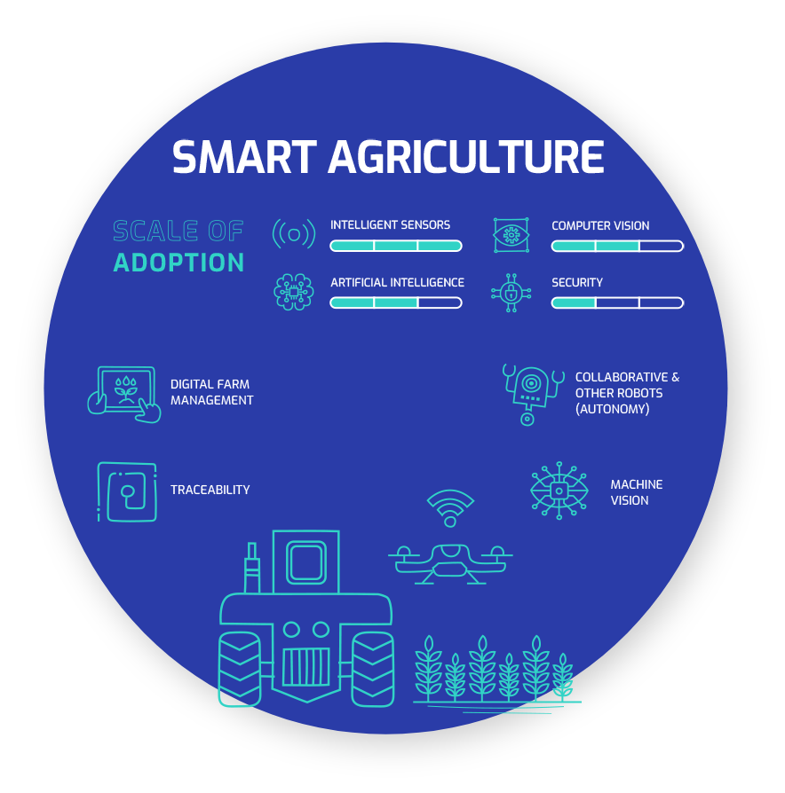 mcrock the industrial internet smart agriculture