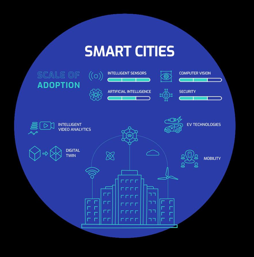 mcrock the industrial internet smart cities