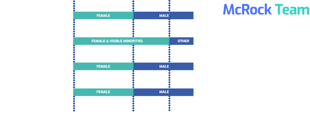 mcrock diversity chart
