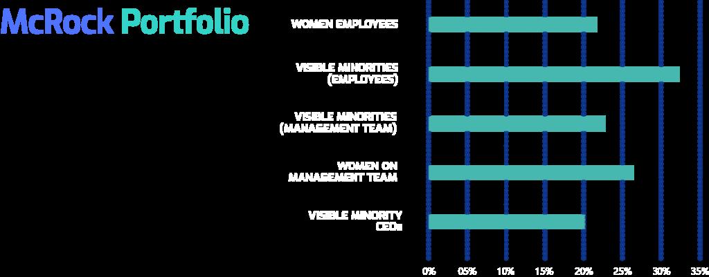 mcrock diversity chart2